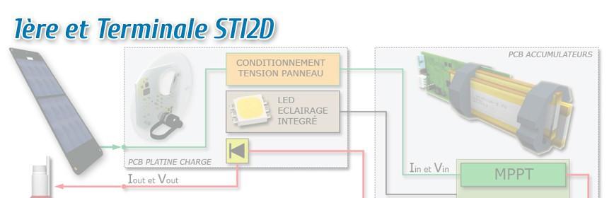 1ère et Term. STI2D